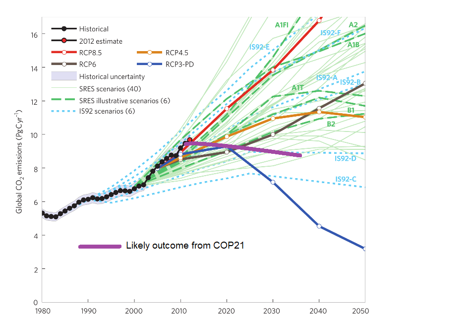 CO2: COP21 outcomes vs IPCC